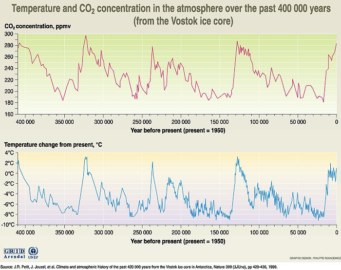 carbon dioxide longer history