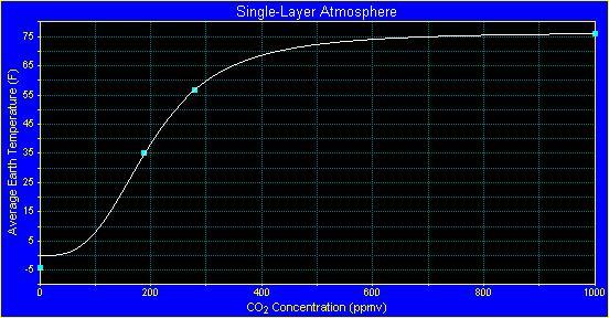 single layer graph extreme
